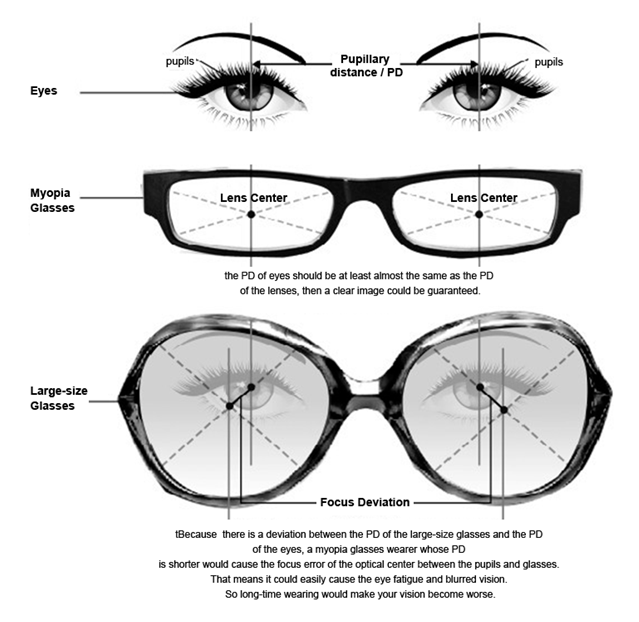 How To Measure Eyeglass Frame Size : Would your vision become worse if you wear large-sized ...
